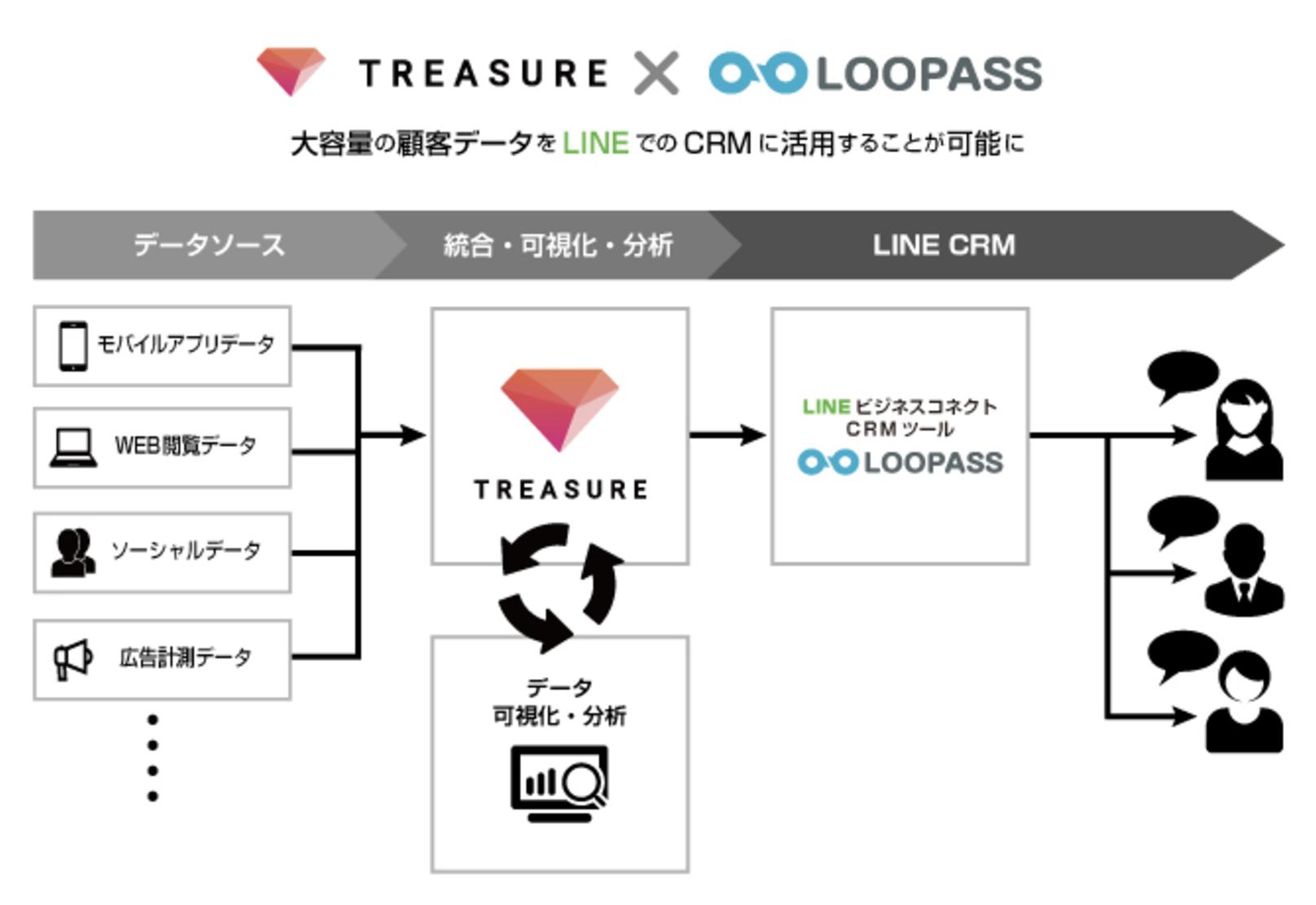 トライコーンのLINE専用ASPツールとTREASURE DMPが連携