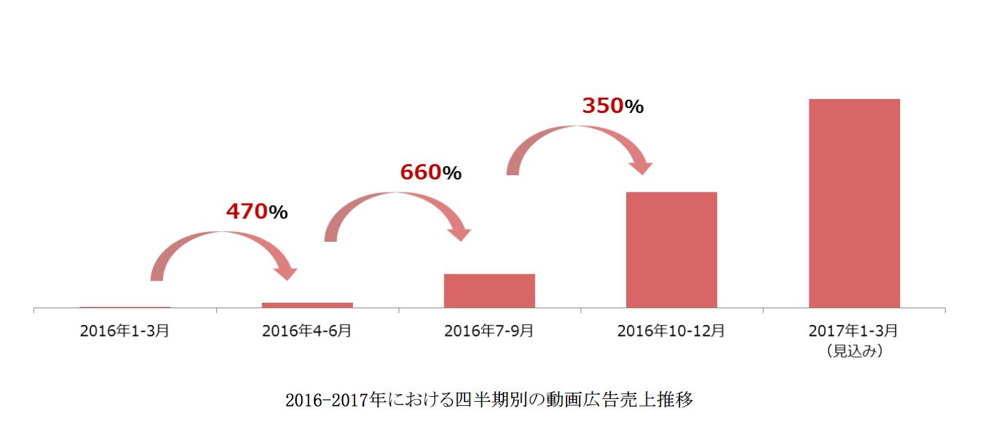 2016-2017年における四半期別の動画広告売上推移