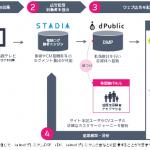 電通、統合マーケティングプラットフォーム「STADIA」の正式版を4月から提供開始