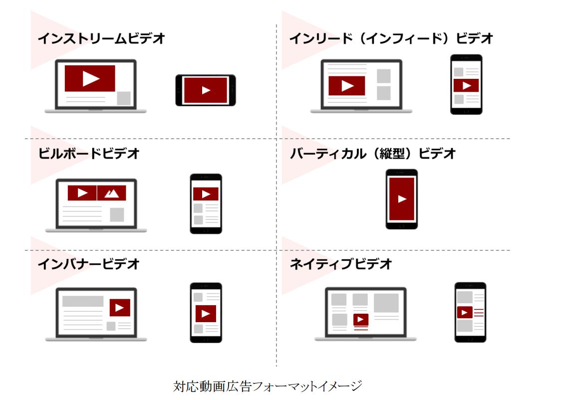 対応動画広告フォーマットイメージ
