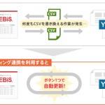 ロックオンの「アドエビス」、Yahoo!プロモーション広告と完全自動連携
