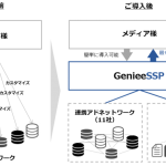 GenieeSSP、ネイティブ広告向け配信APIの提供を開始