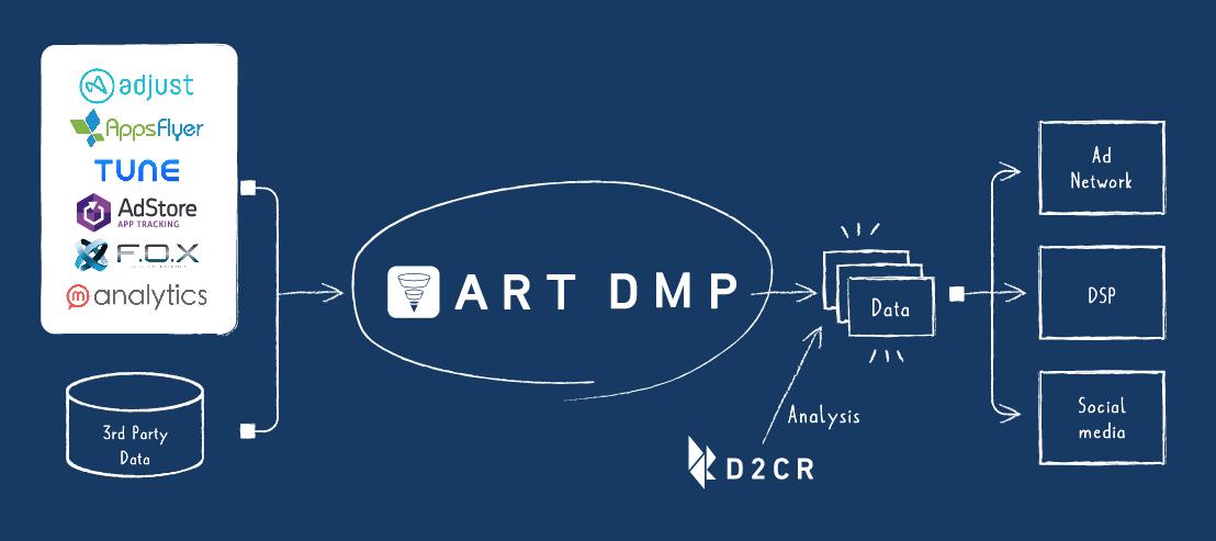 ART_DMP