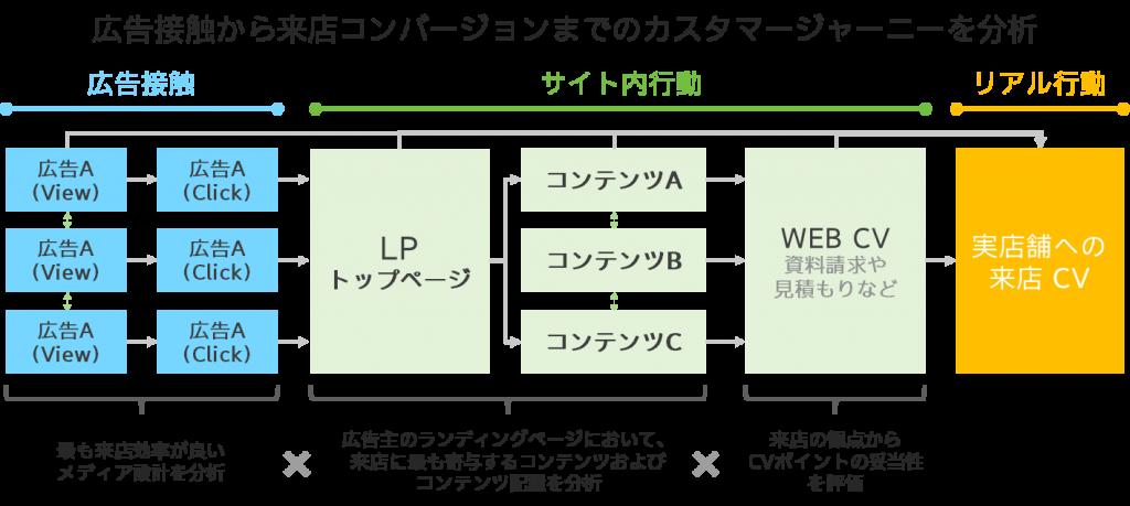 電通デジタル シナラ