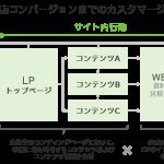 電通デジタル、シナラと共同で来店コンバージョンまでの分析を提供