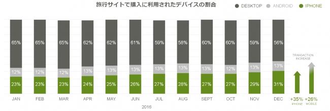旅行業界におけるモバイル・クロスデバイスの浸透率