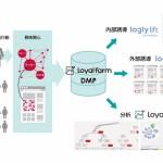 ログリー、メディア向けユーザー育成支援ツール「Loyalfarm」にDMP機能を追加