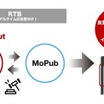 フリークアウトのモバイルマーケティングプラットフォーム「Red」、Twitterの「MoPub」と接続開始