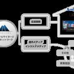 マイクロアドデジタルサイネージ、 レオパレス21と提携し居住者向けの広告配信を開始