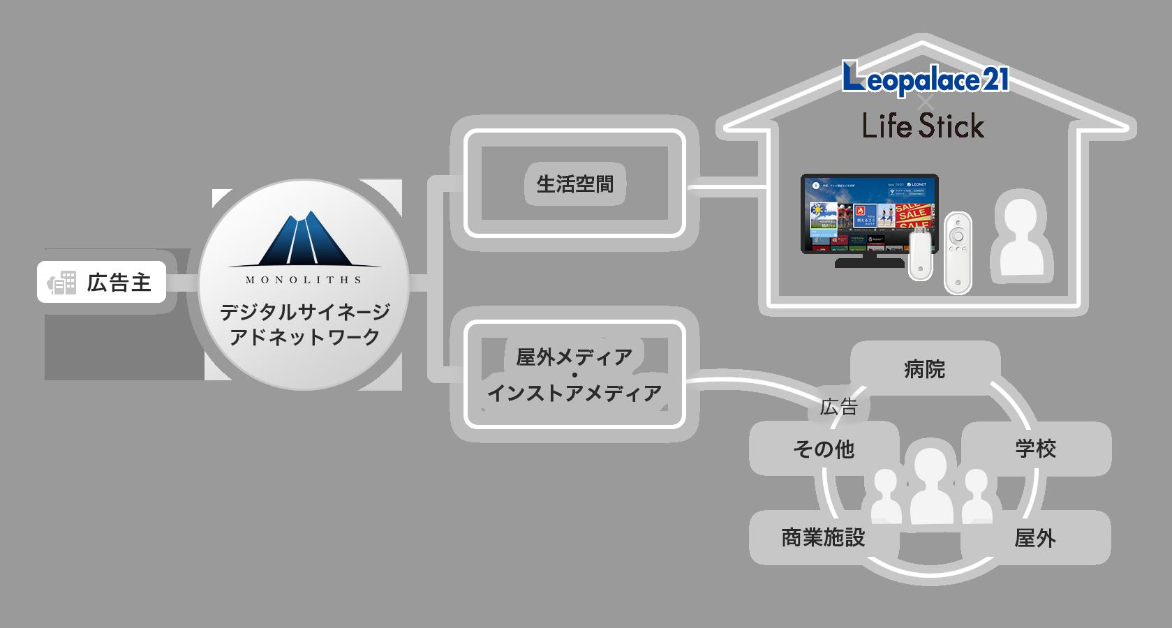 マイクロアドデジタルサイネージ