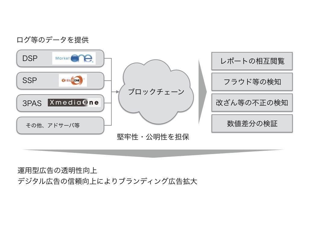 ブロックチェーン活用による日本初のデジタル広告効果透明化実証実験を開始