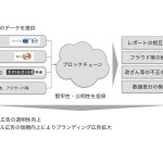 DAC、ブロックチェーン活用による日本初のデジタル広告効果透明化実証実験を開始
