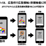 サイバーエージェントの動画アドネットワーク「LODEO」、独自にブランドリフトを調査するインバナーサーベイ機能の提供を開始