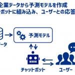 サイバーエージェントの「AI Messenger」、チャットボットと予測モデルを連携させるソリューションの提供を開始