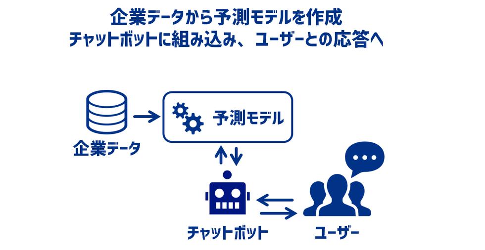 予測モデルとチャットボットの連携による応答の概念図