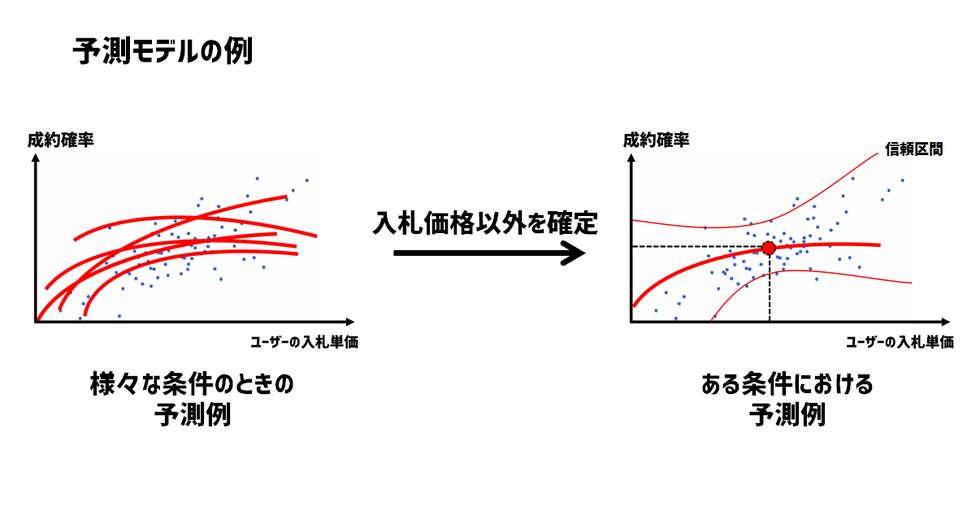 オークションにおける成約確率の予測モデルの例