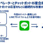 サイバーエージェントのチャットボット「AI Messenger」、LINE カスタマーコネクトとのパートナー連携を開始