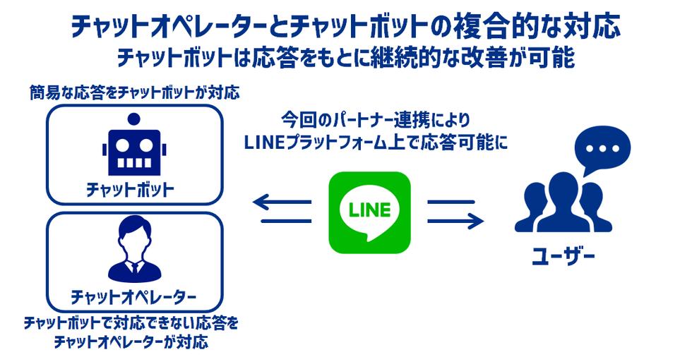 LINE カスタマーコネクトへの「AI Messenger」導入イメージ