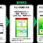 DACの「DialogOne」、LINE Beaconを活用したポイントプログラムをキリンへ提供開始