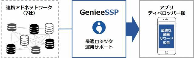 GenieeSSP