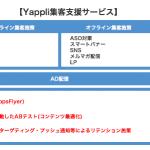 Yappli、効果測定・分析ツールAppsFlyerを採用