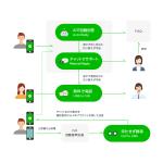 LINE、法人向けカスタマーサポートサービス「LINE カスタマーコネクト」を正式販売開始