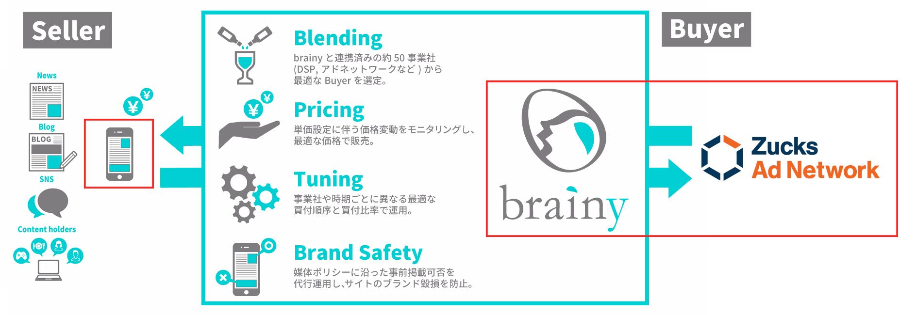 パブリッシャートレーディングデスク「brainy」と「Zucks Ad Network」