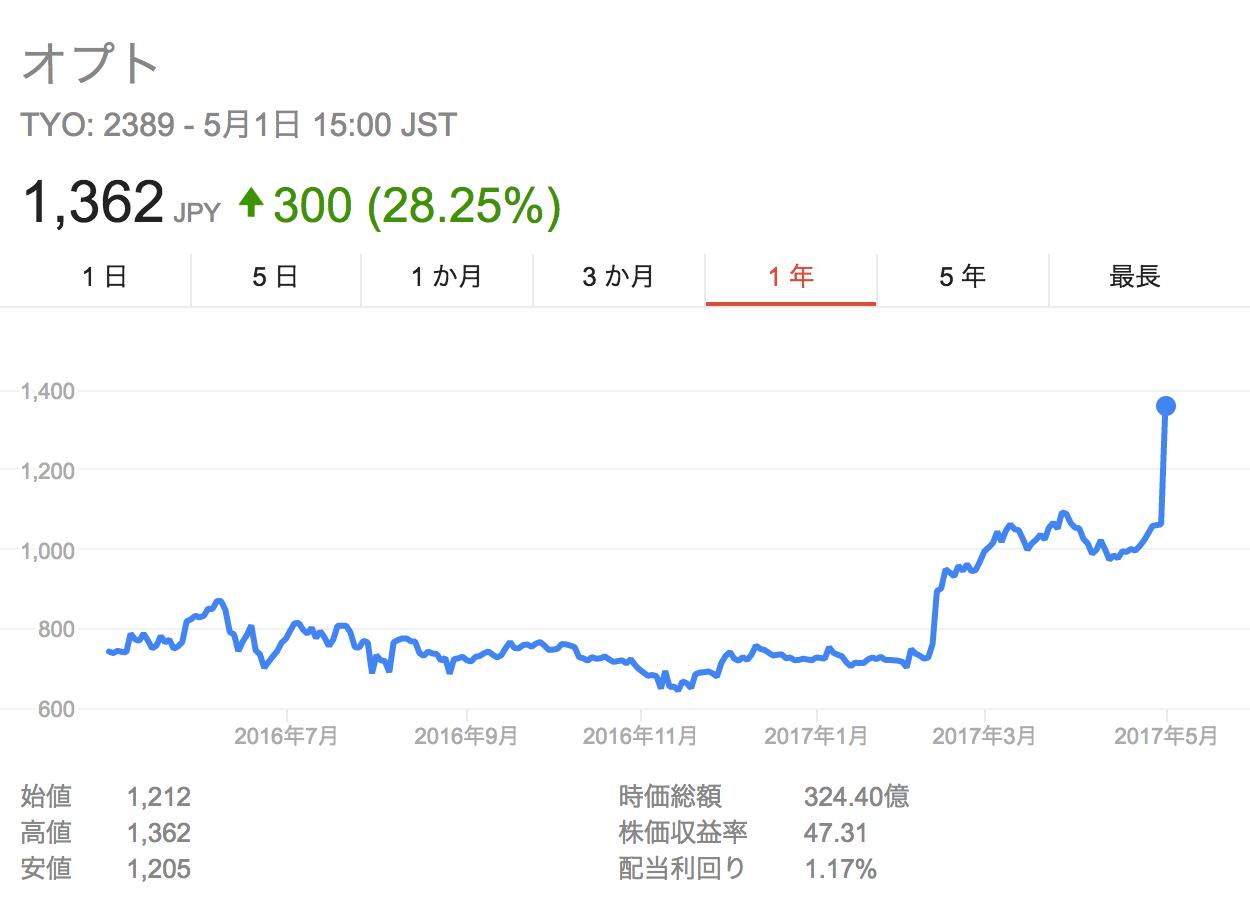 オプト株価
