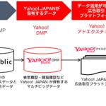 電通、Yahoo! JAPANの広告取引プラットフォーム「Yahoo!アドエクスチェンジ」の利用開始
