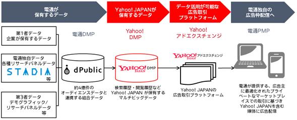 電通「Yahoo!アドエクスチェンジ」の利用開始