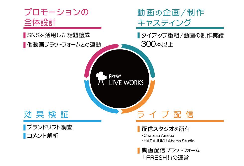 FRESH! LIVE WORKS