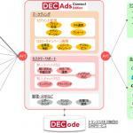 トランスコスモス、企業と顧客をつなぐ「DECAds Connect Edition」の提供を開始