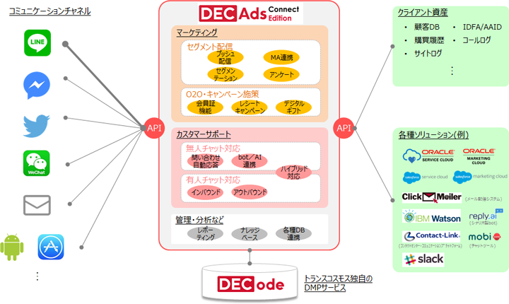 DECAds Connect Edition