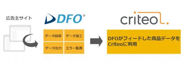 DFO Criteo