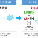 日本経済社とジーニー、 マーケティングオートメーション「MAJIN」とLINE を連携させた新たなMAツールを共同開発