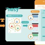 神戸デジタル・ラボ、マーケティングでのシナリオ改善を支援するサービス「nosy」をリリース
