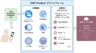 「DNP Chatbotプラットフォーム」のしくみ