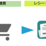 マイクロアド、ソフトブレーン・フィールドと事業提携しO2Oマーケティング事業「トコトコマイル」の提供を開始