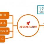 SupershipのSSP「Ad Generation」、「Criteo」 とネイティブ広告枠にてRTB接続を開始