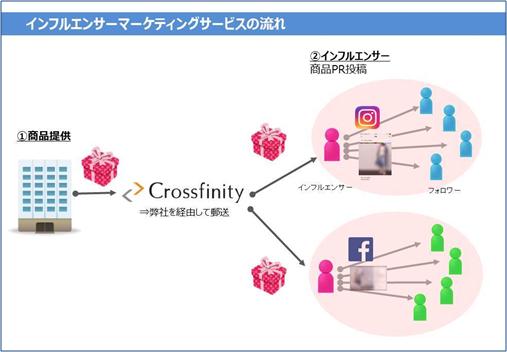クロスフィニティ インフルエンサーマーケティング