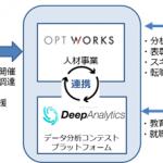 オプトホールディング、人材事業の新会社オプトワークスを設立