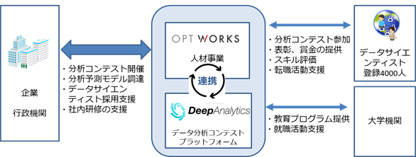 オプトワークスのサービスイメージ