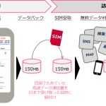 DACとNTTドコモ、インバウンド向け新サービス 「Japan Welcome SIM™」を提供開始