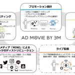 グリー子会社の3ミニッツ、動画のトータルプロデュース広告パッケージ「AD MOVIE BY 3M」を提供開始