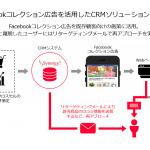 シナジーマーケティング、Facebookの広告フォーマット「コレクション」を活用したアップセル・クロスセルに特化したCRMソリューションの提供を開始