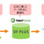 フィードフォースのデータフィード最適化サービス「DF PLUS」、DSP「Rocket Fuel」と連携開始