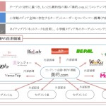 小学館、データマーケティング基盤「コトバDMP」を開発