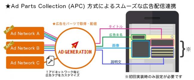 Ad GenerationとYouAppi