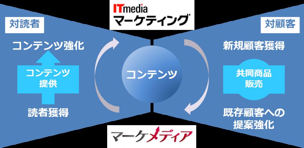 アイティメディアとターゲットメディア