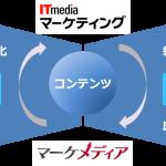 アイティメディア、B2Bデジタルマーケティング分野でターゲットメディア社と協業